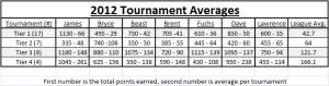 2012 Tournament Averages