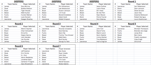 2013 Spreadsheet Fantasy Draft Results