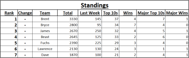 2013 Spreadsheet Fantasy Standings