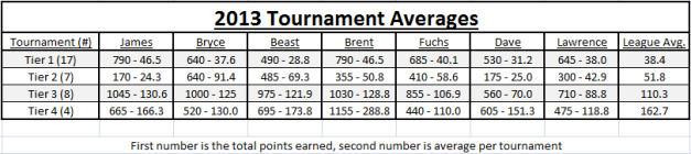 2013 Spreadsheet Fantasy Tournament Averages