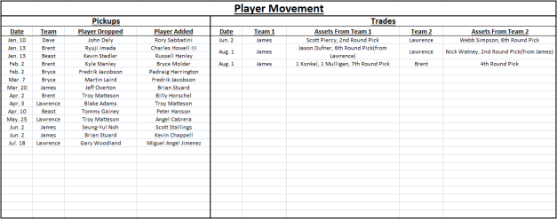 2013 Spreadsheet Fantasy Transactions