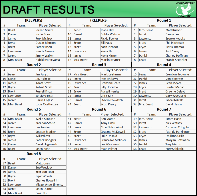 SSF 2016 Draft Results