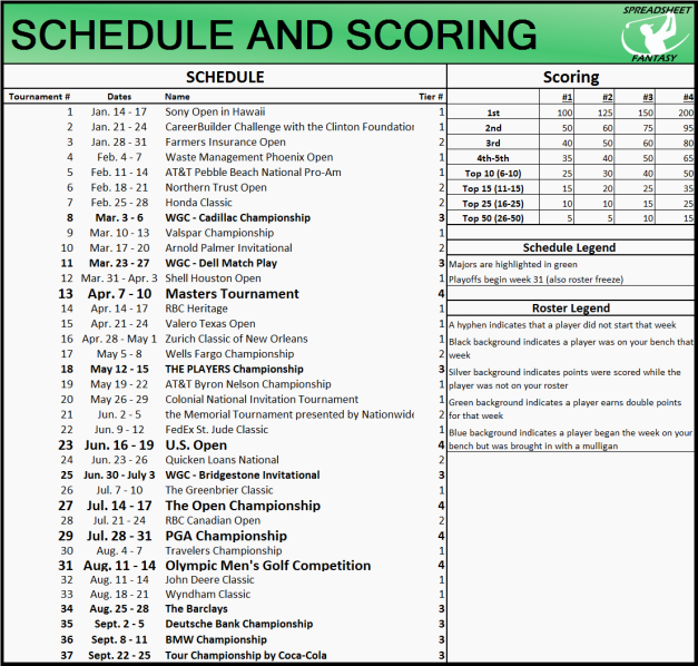 SSF Schedule and Scoring Values