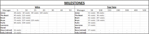 League Milestones