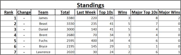 2014 Spreadsheet Fantasy Standings