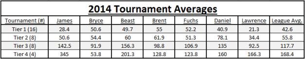 2014 Spreadsheet Fantasy Tournament Averages