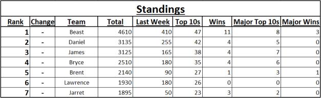 2015 Spreadsheet Fantasy League Standings