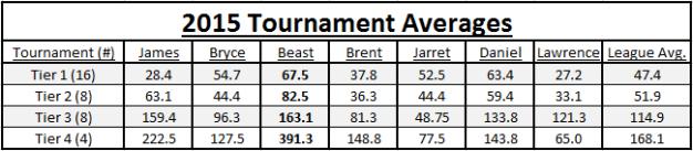 2015 Tournament Averages